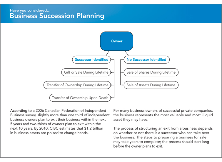 what is business succession planning